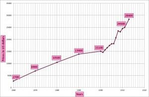 Die Grafik zeigt die langfristige Wertentwicklung von hochwertigen Anlagediamanten ( 1ct., D, IF) in US-Dollar!