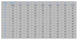 Tabelle für den Einfluss von Farbe und Reinheit auf den Preis von Diamanten